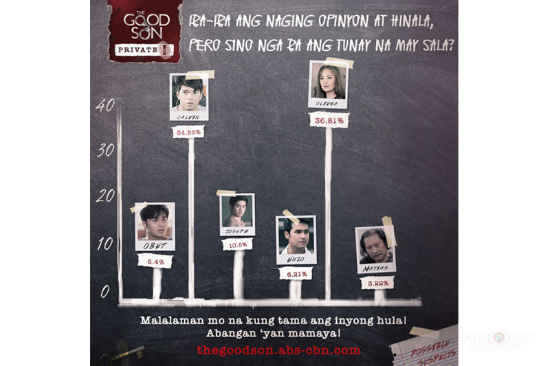 Majority of poll respondents correct in pointing at Olivia as Victor s killer in The Good Son 1
